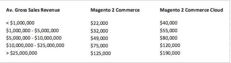 awslagi.com-magento-pricing