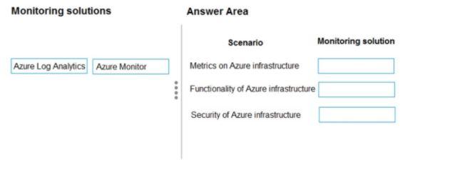 Microsoft Azure Architect Design Exam Question 11