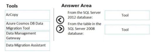 Microsoft Azure Architect Design Exam Question 86.1