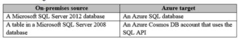 Microsoft Azure Architect Design Exam Question 91