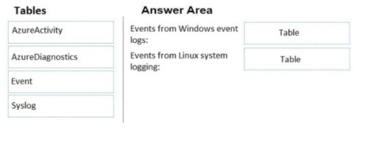 Microsoft Azure Architect Design Exam Question 110