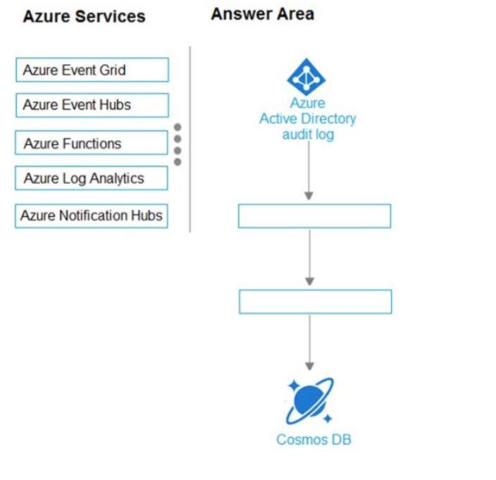 Microsoft Azure Architect Design Exam Question 131