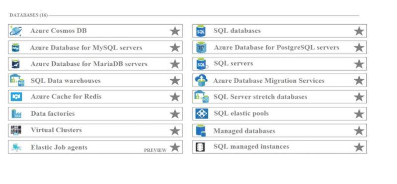 Microsoft Azure Fundamentals AZ-900 Question 64