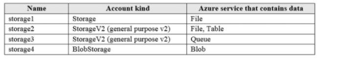 Microsoft Azure Administrator AZ-104 Question 47