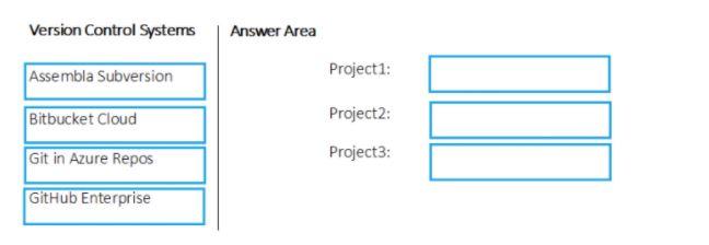 Microsoft Azure DevOps Engineer AZ-400 - Questions 32.1